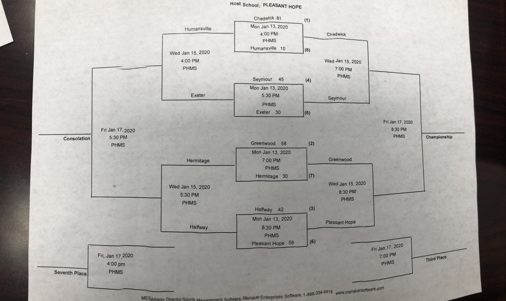 Pleasant Hope Girls Invitational first round results and updated bracket